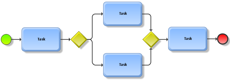 process mapping   aris bpm communityexample of a bpmn diagram