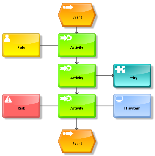 Business planning process example sentence