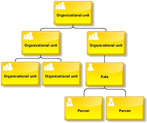 Example of an organizational chart