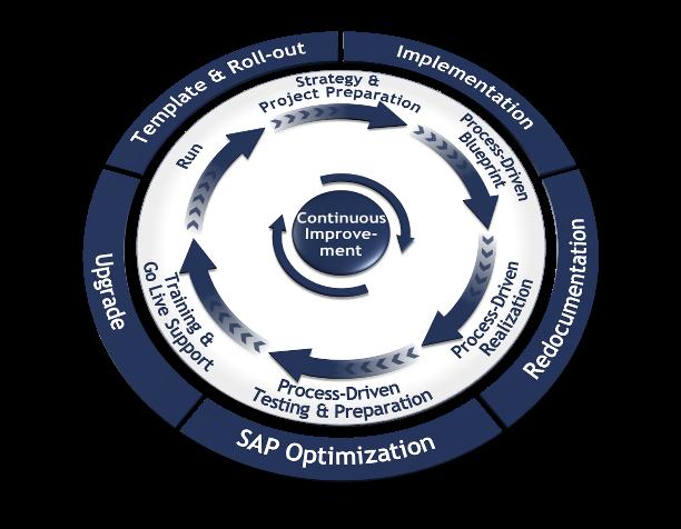 Process-Driven SAP lifecycle